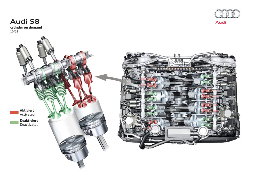COD ทำงานผ่านกลไกของระบบ AVS (Audi Valvelift System)
